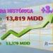 Banxico...cifra record por ingreso de divisas turisticas