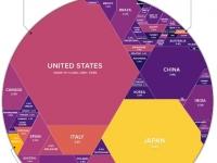 Deuda Mundial.... alcanza la suma de 63 billones de dólares